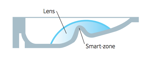 Miru Smart Touch Technologie